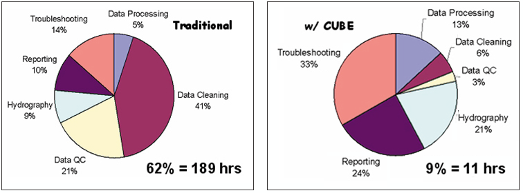 Pie charts showing the different effort allocation between traditional data processing and CUBE.