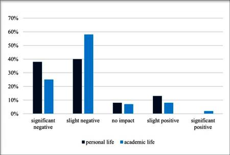 Graph showing responses to the question of how the pandemic has affected students.