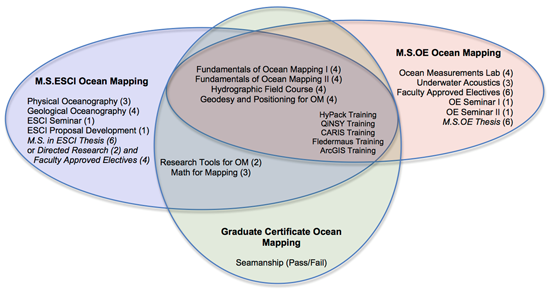 Diagram showing degrees offered by CCOM and the required coursework.